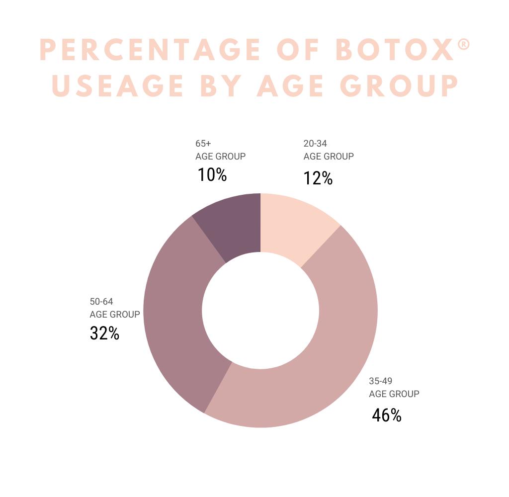 When Should You Start Botox